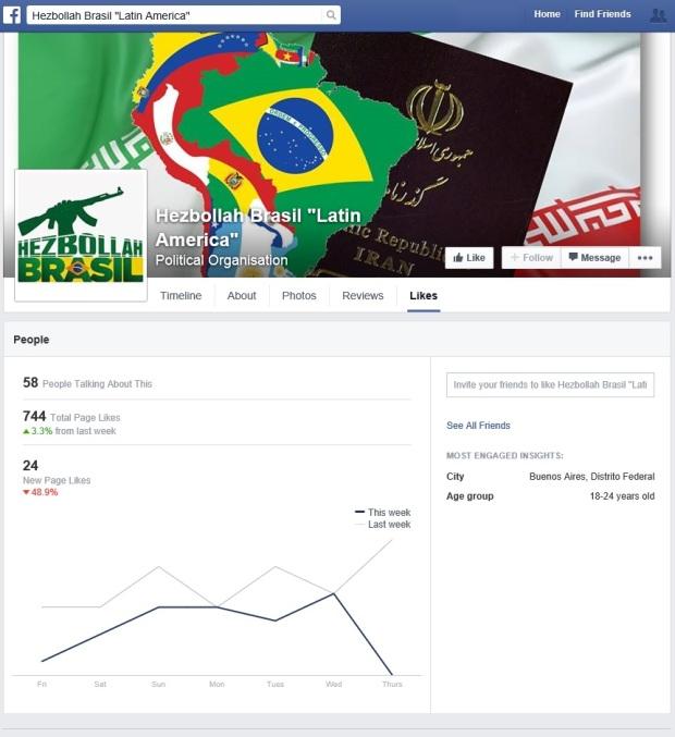 Hezbollah Brasil Latin America FB Page Analytics