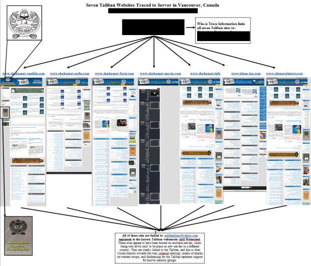 Taliban Websites on Canadian Server in 2012 - iBRABO